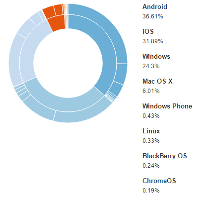 Devices and Browsers with Media Platform